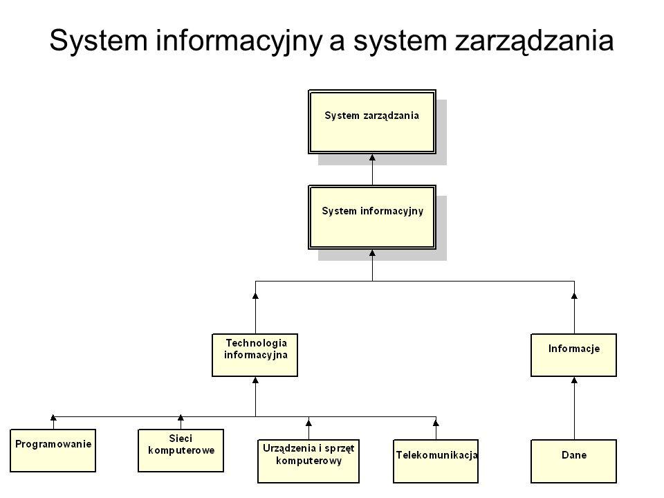 Rozwój systemów informacyjnych zarządzania