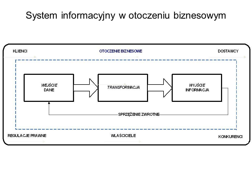 System informacyjny a system zarządzania