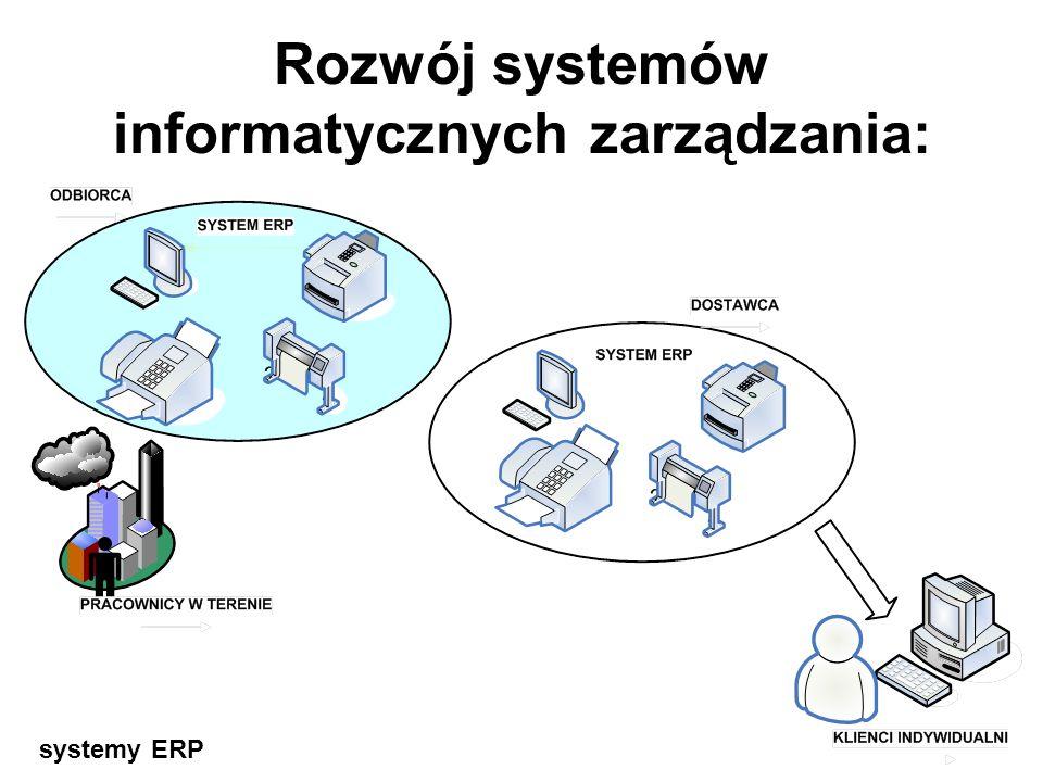 Rozwój systemów informatycznych zarządzania: systemy zintegrowane MRP/MRPII