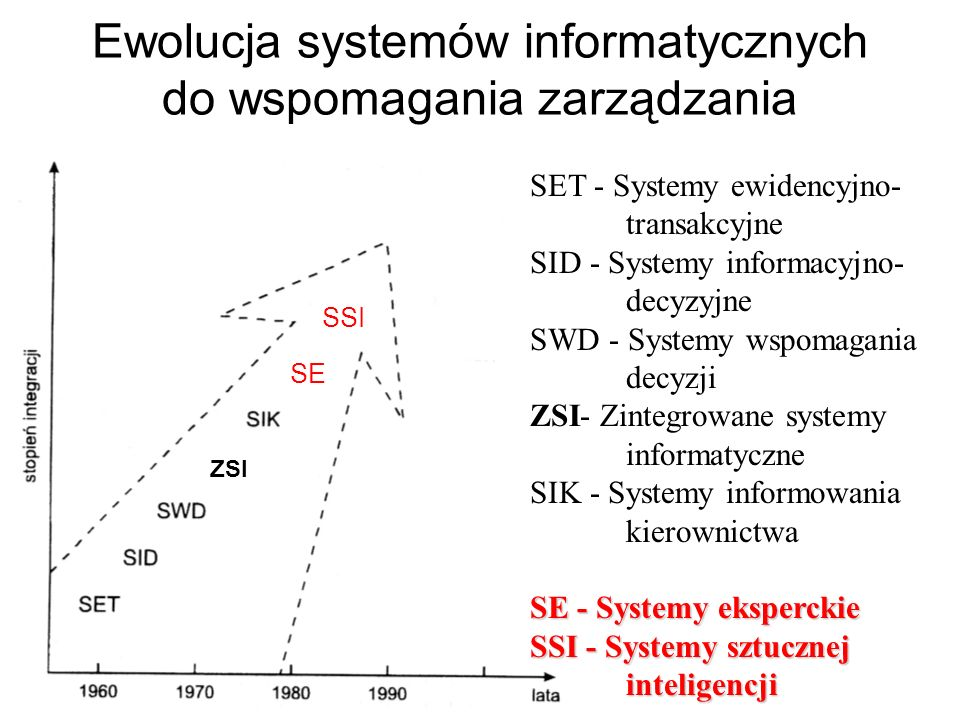 Typy systemów informacyjnych Information Systems Systemy Informacyjne Operations Support Systems Systemy Wsparcia Operacyjnego Transaction Processing