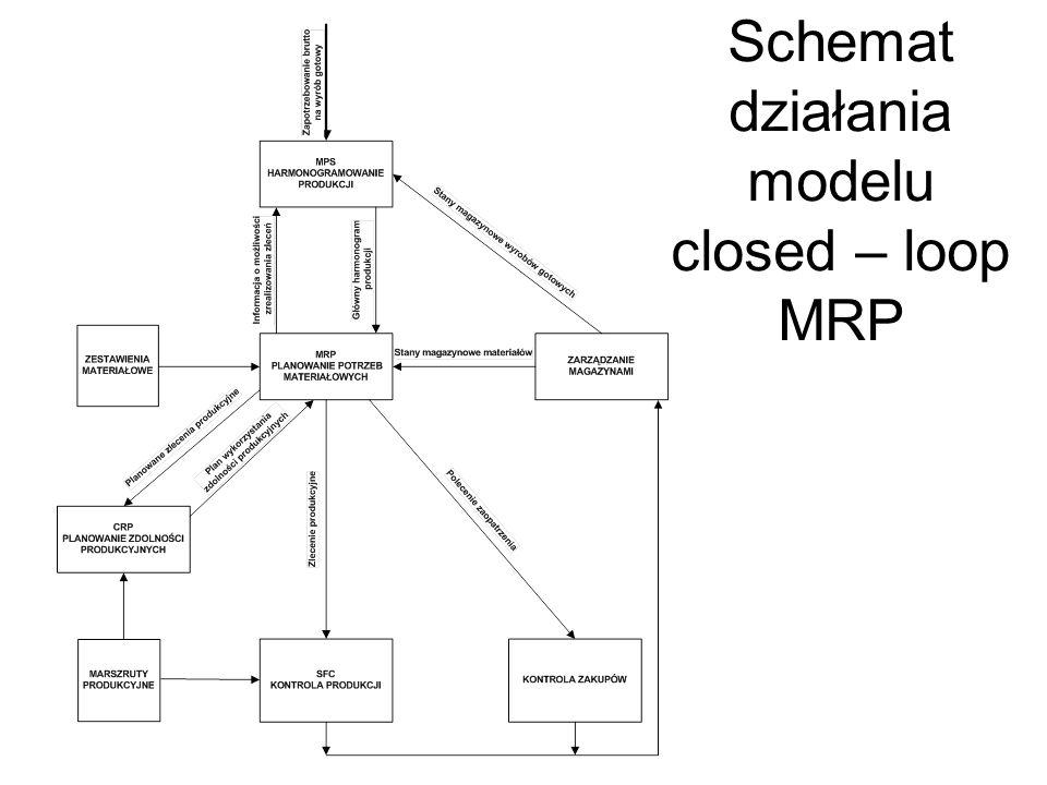 Schemat informacji wejściowych i wyjściowych systemu MRP