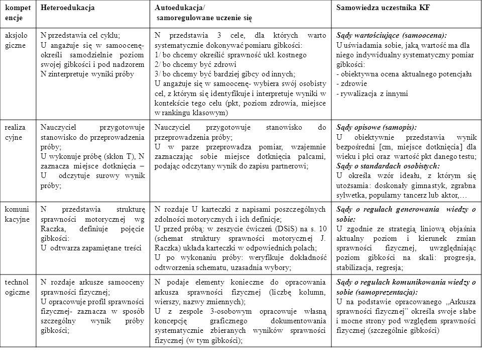 kompet encje HeteroedukacjaAutoedukacja/ samoregulowane uczenie się Samowiedza uczestnika KF aksjolo giczne N przedstawia cel cyklu; U angażuje się w
