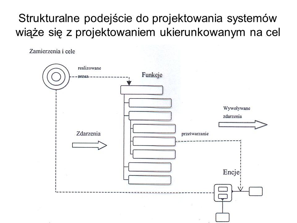 Strukturalne podejście do projektowania systemów wiąże się z projektowaniem ukierunkowanym na cel