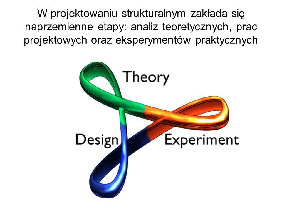 W projektowaniu strukturalnym zakłada się naprzemienne etapy: analiz teoretycznych, prac projektowych oraz eksperymentów praktycznych