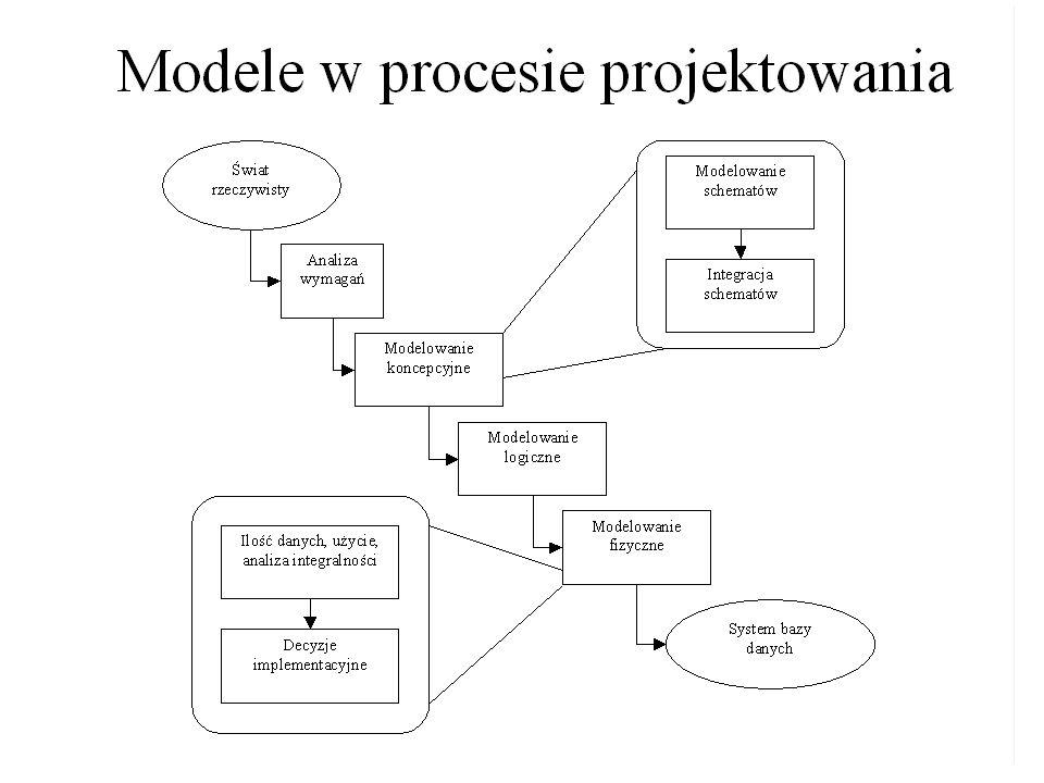 Logiczne projektowanie systemu informatycznego jest procesem konstruowania modelu biznesowych danych, a także modelu reguł działalności stosowanych w