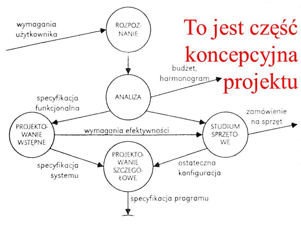 jedną z wielu Ten schemat prezentuje jedną z wielu istniejących metod projektowania systemów, ze wskazaniem elementów podejścia antropocentrycznego. P