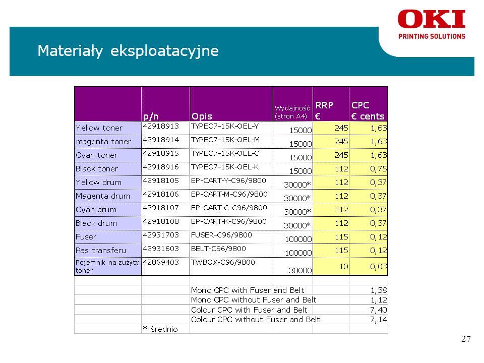 26 Materiały eksploatacyjne n4 tonery nStarter 7500 stron / 5% nstandard 15000 / 5% n4 bębny n30,000 stron (3 str./wydruk) n1 pas transferu n100,000 s