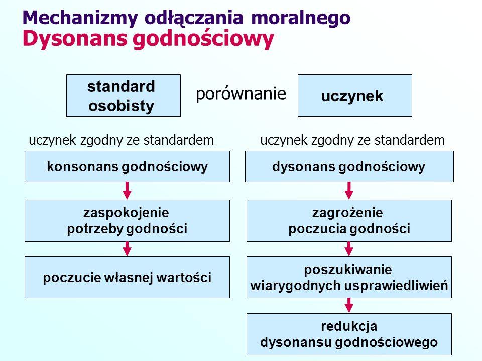 Mechanizmy odłączania moralnego Dysonans godnościowy standard osobisty uczynek porównanie konsonans godnościowydysonans godnościowy uczynek zgodny ze
