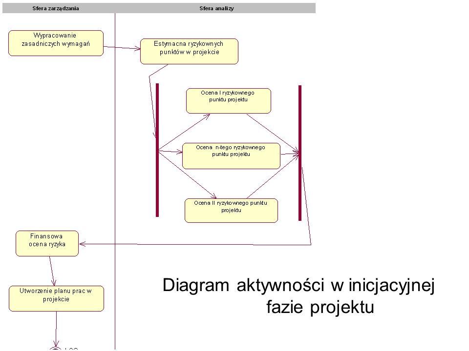 Diagram aktywności w inicjacyjnej fazie projektu