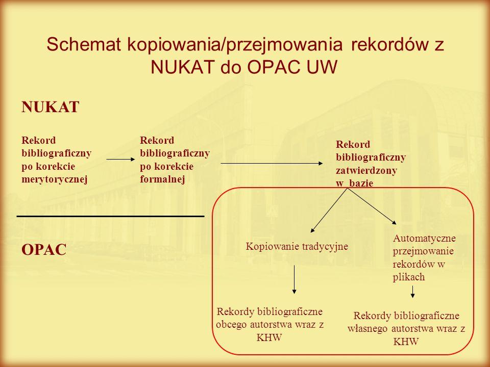 Schemat kopiowania/przejmowania rekordów z NUKAT do OPAC UW NUKAT OPAC Rekord bibliograficzny po korekcie merytorycznej Rekord bibliograficzny po kore