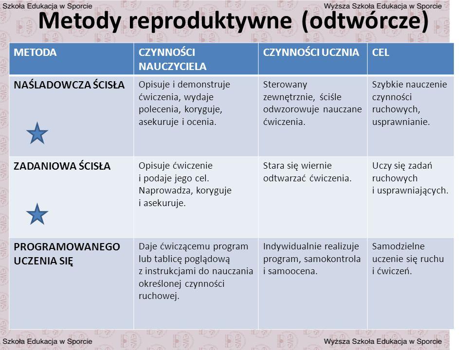 Metody reproduktywne (odtwórcze) METODACZYNNOŚCI NAUCZYCIELA CZYNNOŚCI UCZNIACEL NAŚLADOWCZA ŚCISŁA Opisuje i demonstruje ćwiczenia, wydaje polecenia,