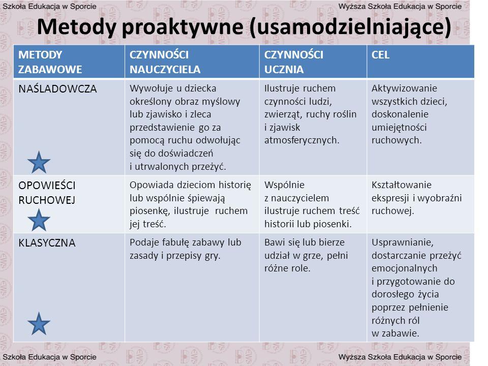 Metody proaktywne c.d.