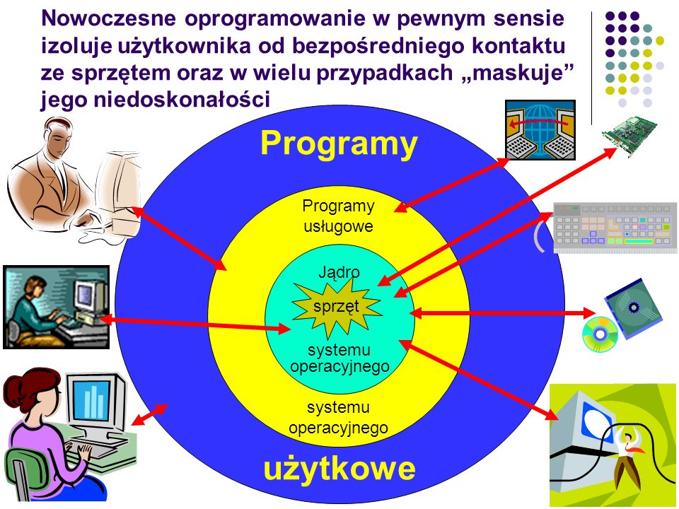 11 Klasyfikacja oprogramowania oprogramowanie systemowe (system operacyjny) - zbiór programów zarządzających pracą komputera, oprogramowanie narzędzio