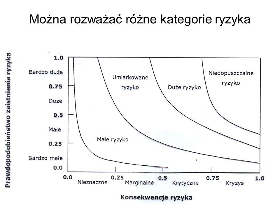 niezawodności Z problemem jakości systemów informacyjnych wiąże się problem zapewnienia odpowiedniej niezawodności ich działania