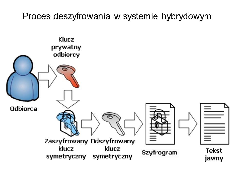 Schemat szyfrowania hybrydowego