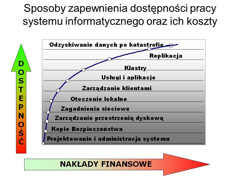 Główne przyczyny awarii systemów