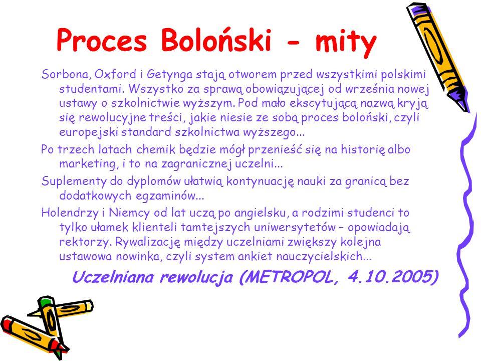 Co to jest Proces Boloński.