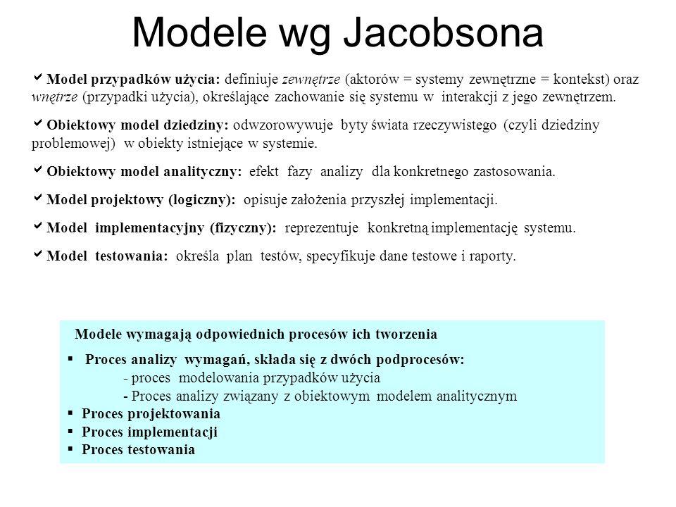 Modele wg Jacobsona Model przypadków użycia: definiuje zewnętrze (aktorów = systemy zewnętrzne = kontekst) oraz wnętrze (przypadki użycia), określając