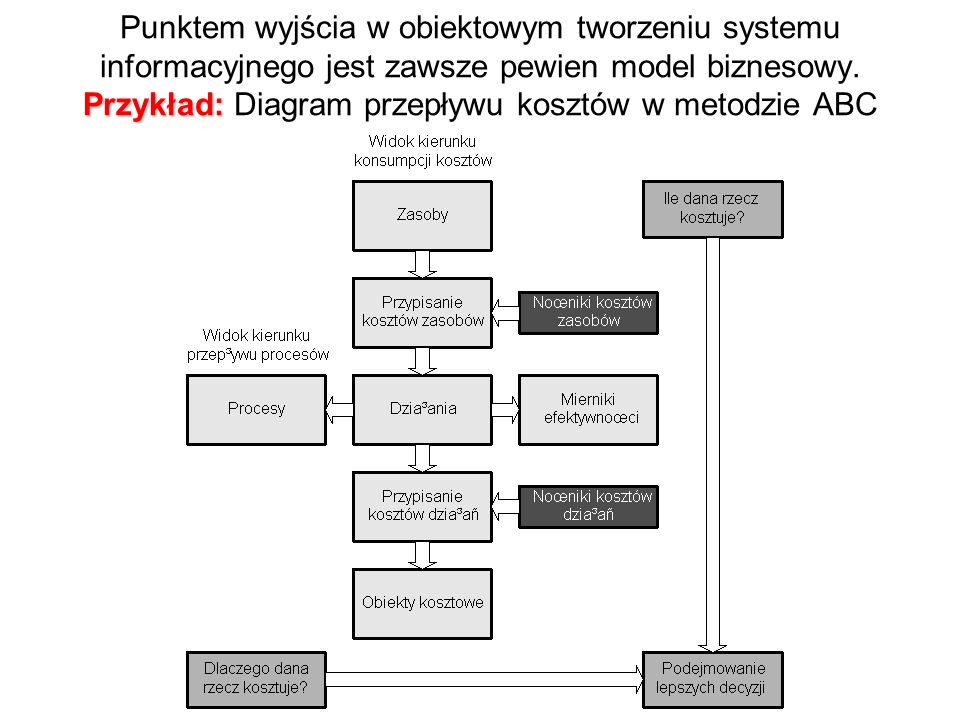 Przykład: Punktem wyjścia w obiektowym tworzeniu systemu informacyjnego jest zawsze pewien model biznesowy. Przykład: Diagram przepływu kosztów w meto