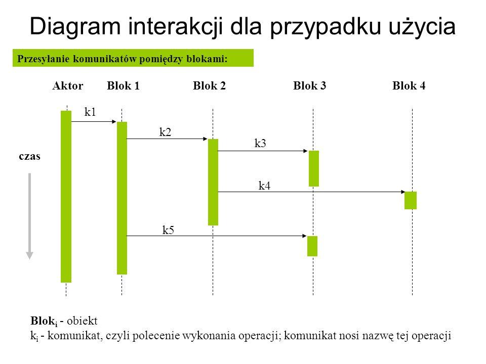 Diagram interakcji dla przypadku użycia Przesyłanie komunikatów pomiędzy blokami: k1 k2 k3 k4 k5 Blok 1Blok 2Blok 3Blok 4 Blok i - obiekt k i - komuni
