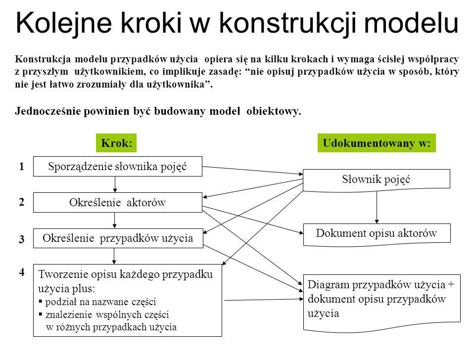 Kolejne kroki w konstrukcji modelu Konstrukcja modelu przypadków użycia opiera się na kilku krokach i wymaga ścisłej współpracy z przyszłym użytkownik