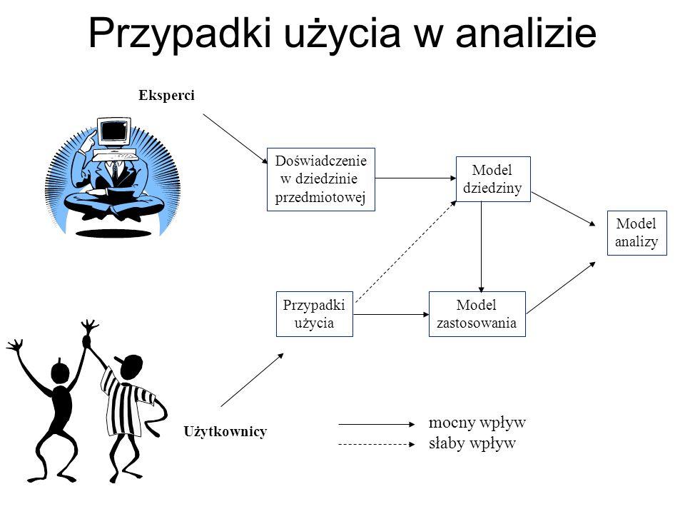 Przypadki użycia w analizie Eksperci Użytkownicy Doświadczenie w dziedzinie przedmiotowej Przypadki użycia Model dziedziny Model zastosowania Model an