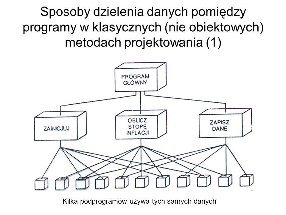 Sposoby dzielenia danych pomiędzy programy w klasycznych (nie obiektowych) metodach projektowania (1) Kilka podprogramów używa tych samych danych