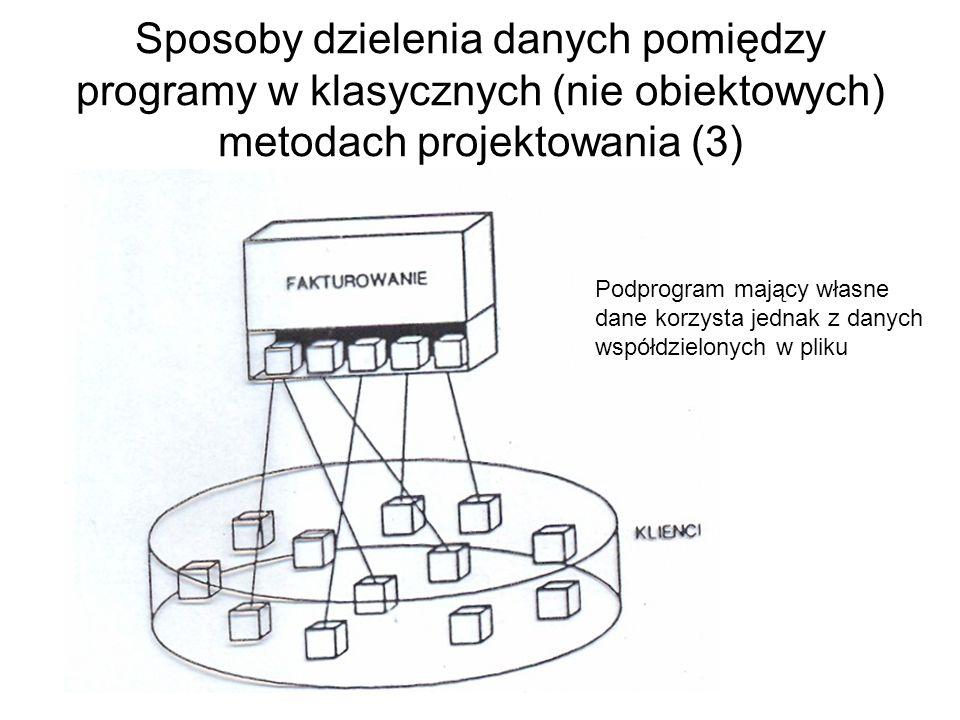 Sposoby dzielenia danych pomiędzy programy w klasycznych (nie obiektowych) metodach projektowania (3) Podprogram mający własne dane korzysta jednak z