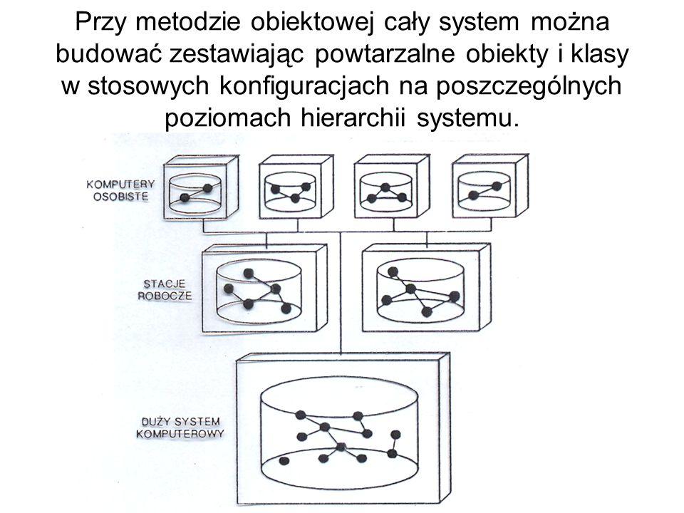 Przy metodzie obiektowej cały system można budować zestawiając powtarzalne obiekty i klasy w stosowych konfiguracjach na poszczególnych poziomach hier