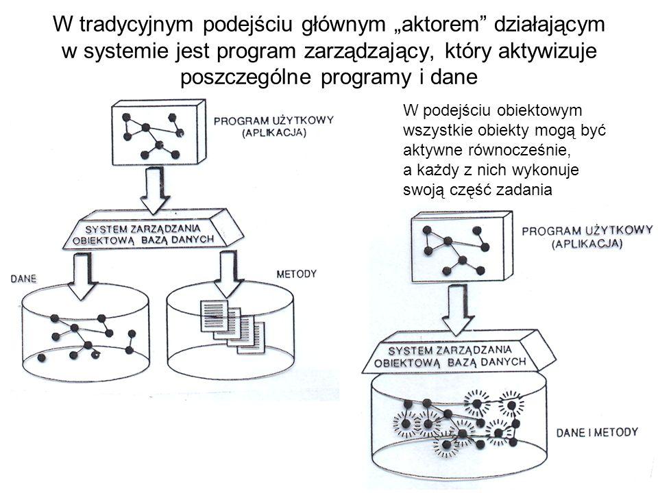 W tradycyjnym podejściu głównym aktorem działającym w systemie jest program zarządzający, który aktywizuje poszczególne programy i dane W podejściu ob