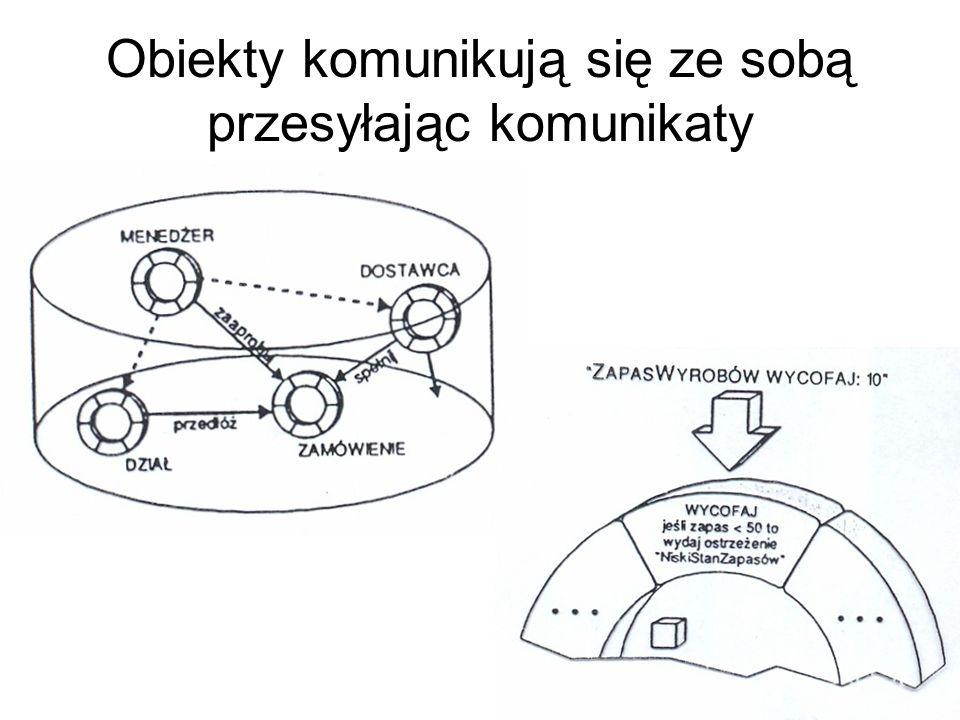Obiekty komunikują się ze sobą przesyłając komunikaty