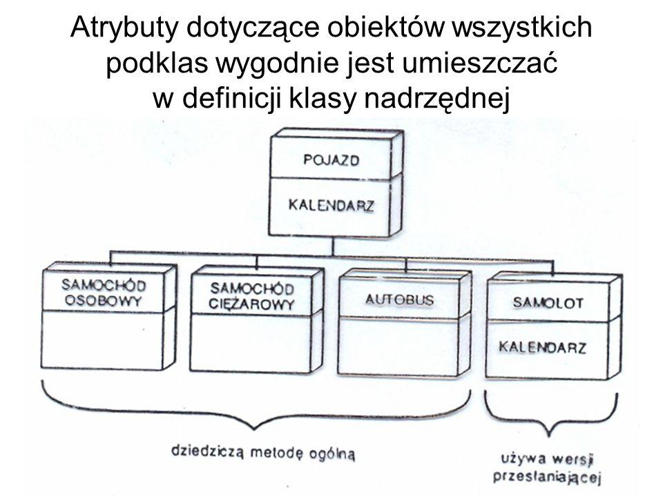 Atrybuty dotyczące obiektów wszystkich podklas wygodnie jest umieszczać w definicji klasy nadrzędnej Tak tego robić nie należy!