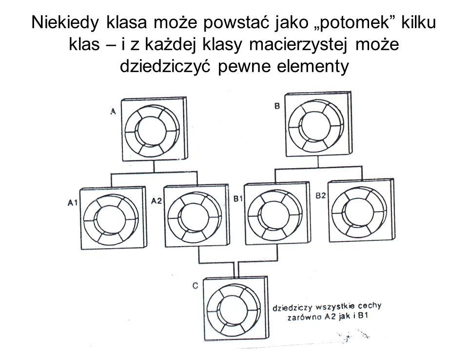 Niekiedy klasa może powstać jako potomek kilku klas – i z każdej klasy macierzystej może dziedziczyć pewne elementy