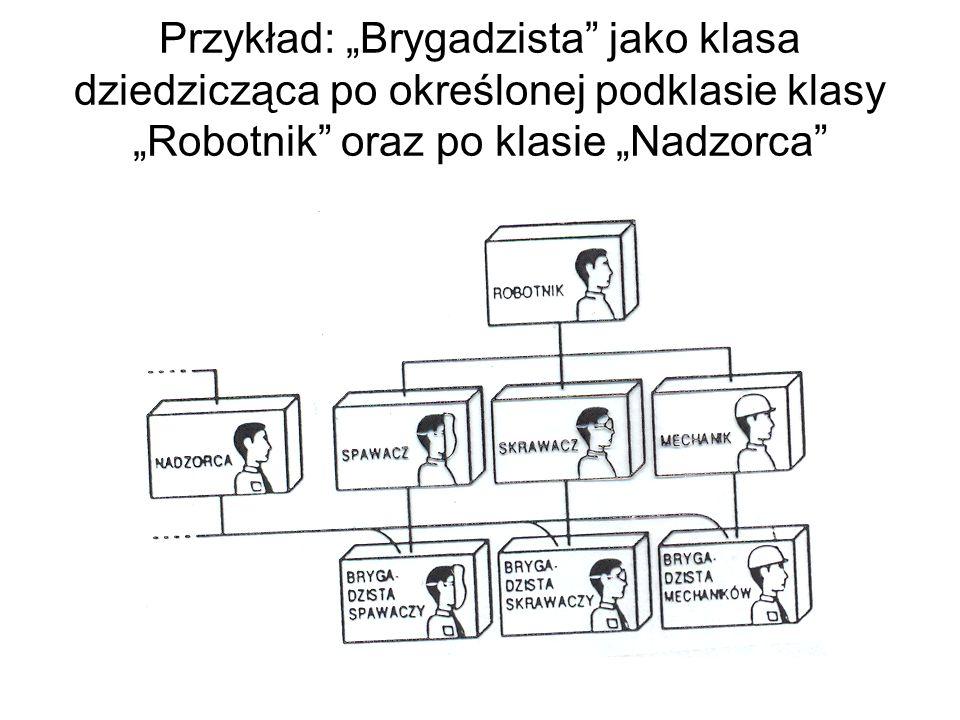Przykład: Brygadzista jako klasa dziedzicząca po określonej podklasie klasy Robotnik oraz po klasie Nadzorca