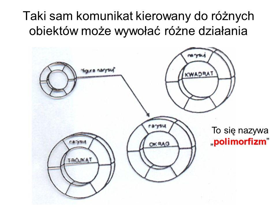 Taki sam komunikat kierowany do różnych obiektów może wywołać różne działania polimorfizm To się nazywapolimorfizm