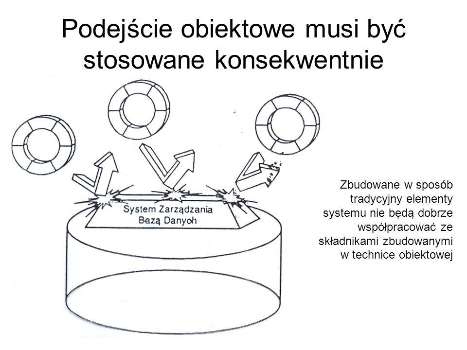 Podejście obiektowe musi być stosowane konsekwentnie Zbudowane w sposób tradycyjny elementy systemu nie będą dobrze współpracować ze składnikami zbudo