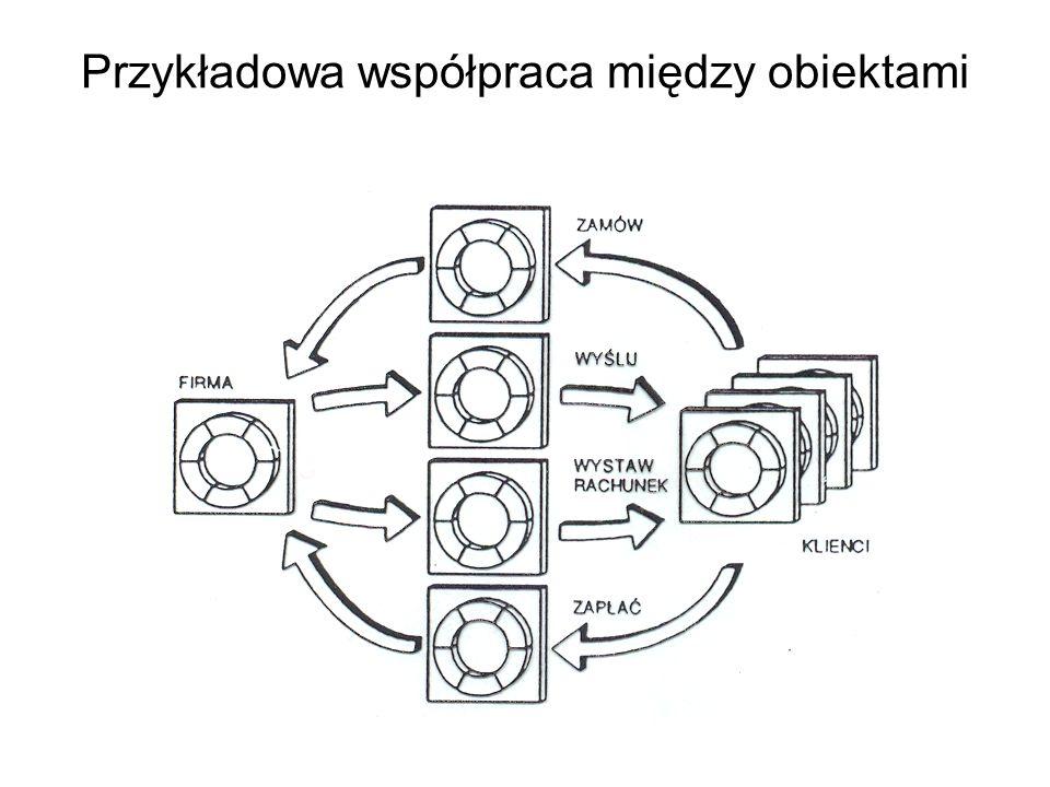 Przykładowa współpraca między obiektami