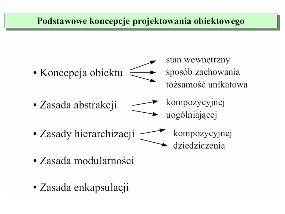 Modele wg Jacobsona Model przypadków użycia: definiuje zewnętrze (aktorów = systemy zewnętrzne = kontekst) oraz wnętrze (przypadki użycia), określające zachowanie się systemu w interakcji z jego zewnętrzem.
