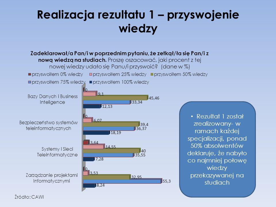 Realizacja rezultatu 1 – przyswojenie wiedzy Rezultat 1 został zrealizowany- w ramach każdej specjalizacji, ponad 50% absolwentów deklaruje, że nabyło