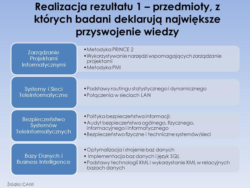 Realizacja rezultatu 1 – przedmioty, z których badani deklarują największe przyswojenie wiedzy Metodyka PRINCE 2 Wykorzystywanie narzędzi wspomagający