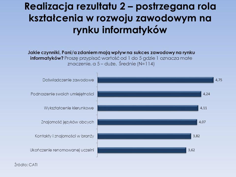 Realizacja rezultatu 2 – postrzegana rola kształcenia w rozwoju zawodowym na rynku informatyków Źródło: CATI
