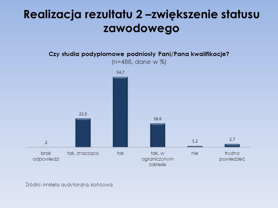 Realizacja rezultatu 2 –zwiększenie statusu zawodowego Źródło: Ankieta audytoryjna, końcowa