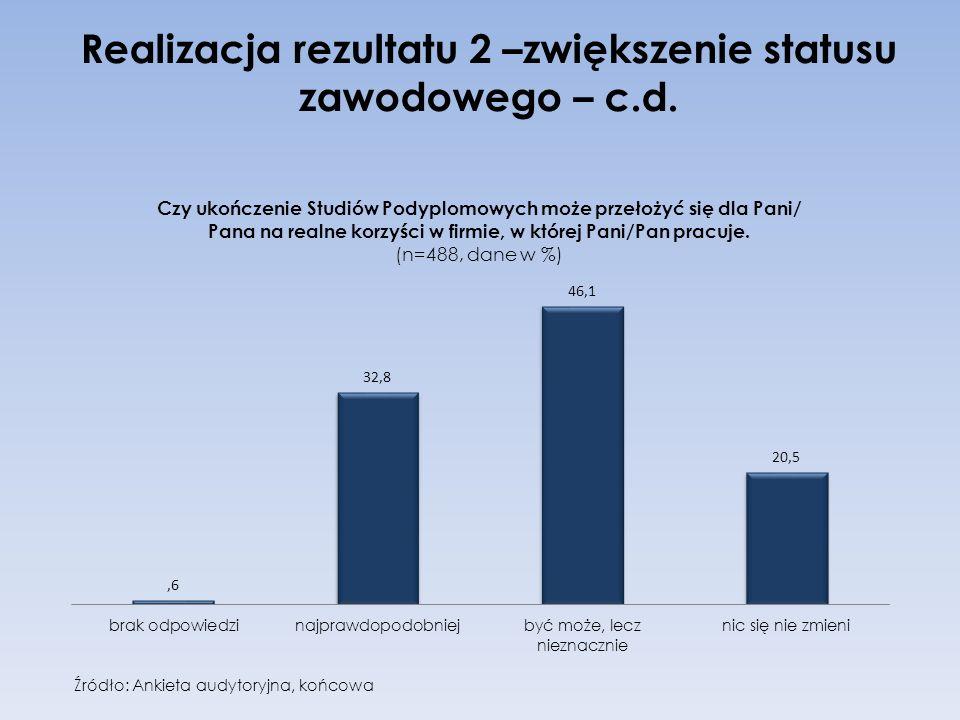 Realizacja rezultatu 2 –zwiększenie statusu zawodowego – c.d. Źródło: Ankieta audytoryjna, końcowa