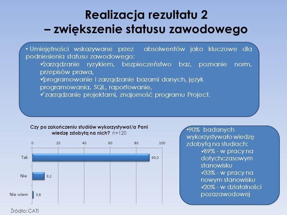 Realizacja rezultatu 2 – zwiększenie statusu zawodowego Umiejętności wskazywane przez absolwentów jako kluczowe dla podniesienia statusu zawodowego: z