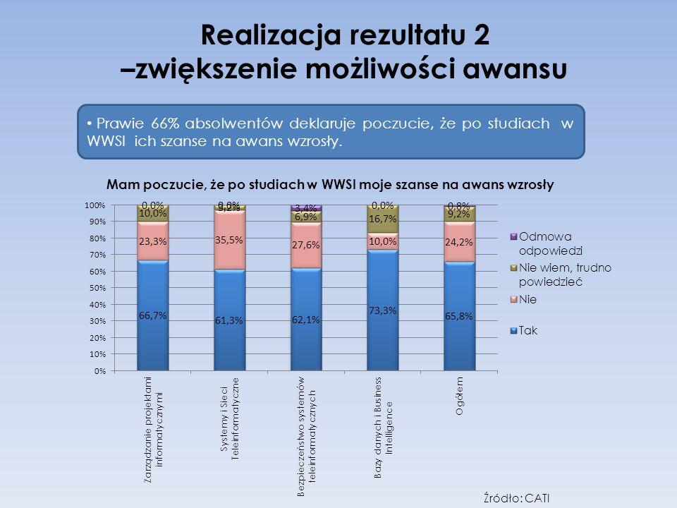 Realizacja rezultatu 2 –zwiększenie możliwości awansu Prawie 66% absolwentów deklaruje poczucie, że po studiach w WWSI ich szanse na awans wzrosły. Źr