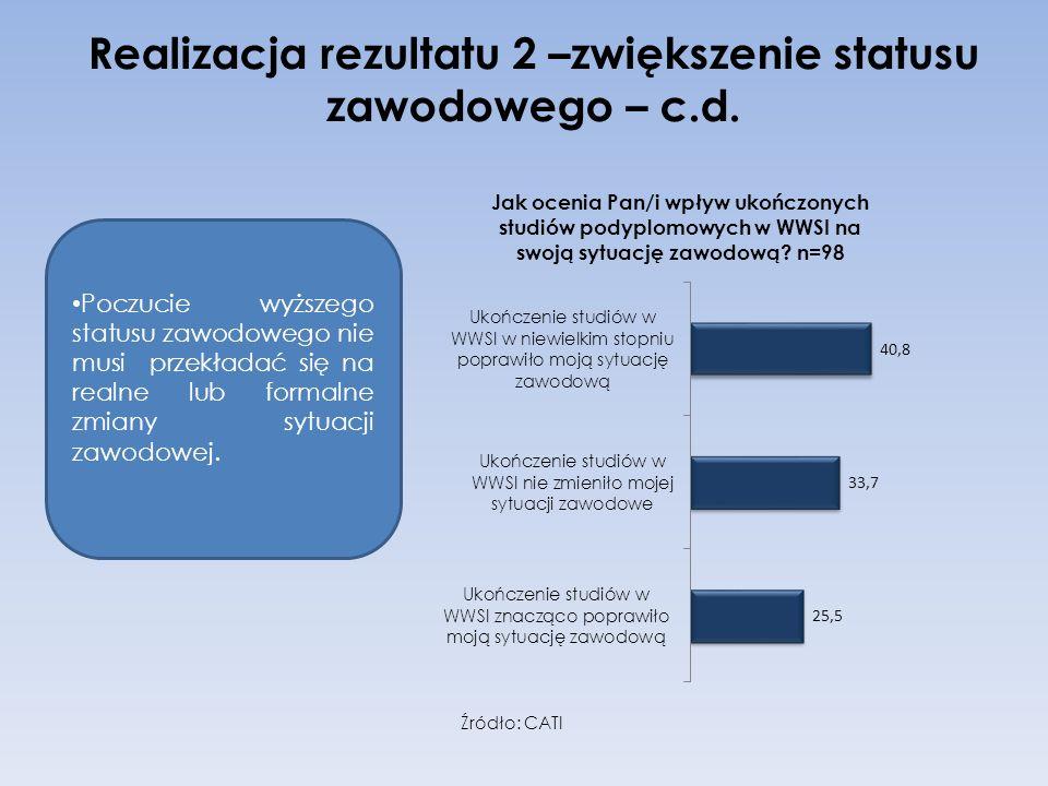 Realizacja rezultatu 2 –zwiększenie statusu zawodowego – c.d. Poczucie wyższego statusu zawodowego nie musi przekładać się na realne lub formalne zmia
