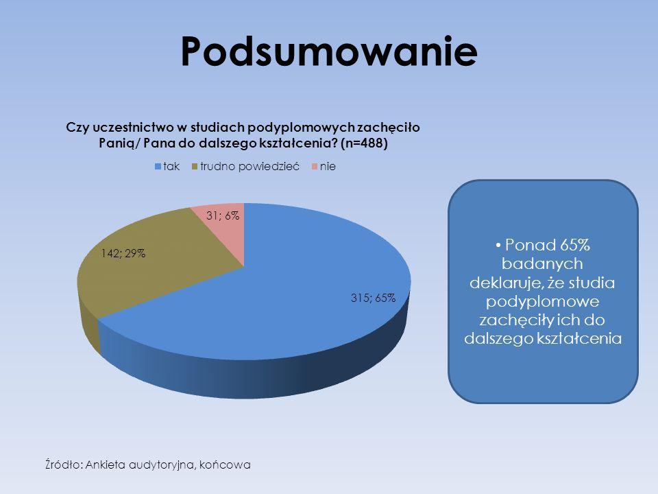 Podsumowanie Źródło: Ankieta audytoryjna, końcowa Ponad 65% badanych deklaruje, że studia podyplomowe zachęciły ich do dalszego kształcenia