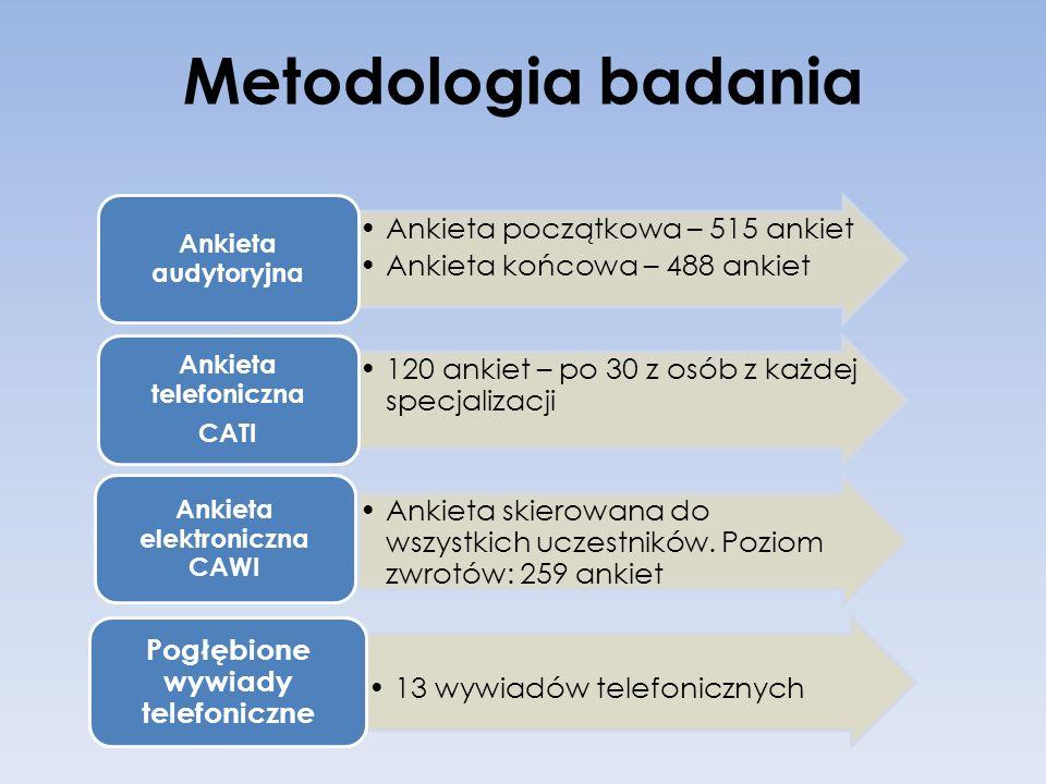 Metodologia badania Ankieta początkowa – 515 ankiet Ankieta końcowa – 488 ankiet Ankieta audytoryjna 120 ankiet – po 30 z osób z każdej specjalizacji