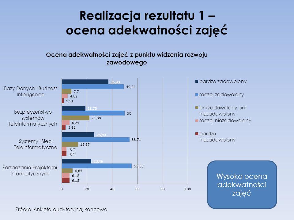 Realizacja rezultatu 1 – ocena adekwatności zajęć Wysoka ocena adekwatności zajęć Źródło: Ankieta audytoryjna, końcowa