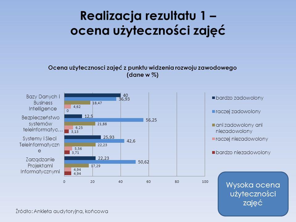 Realizacja rezultatu 1 – ocena użyteczności zajęć Wysoka ocena użyteczności zajęć Źródło: Ankieta audytoryjna, końcowa